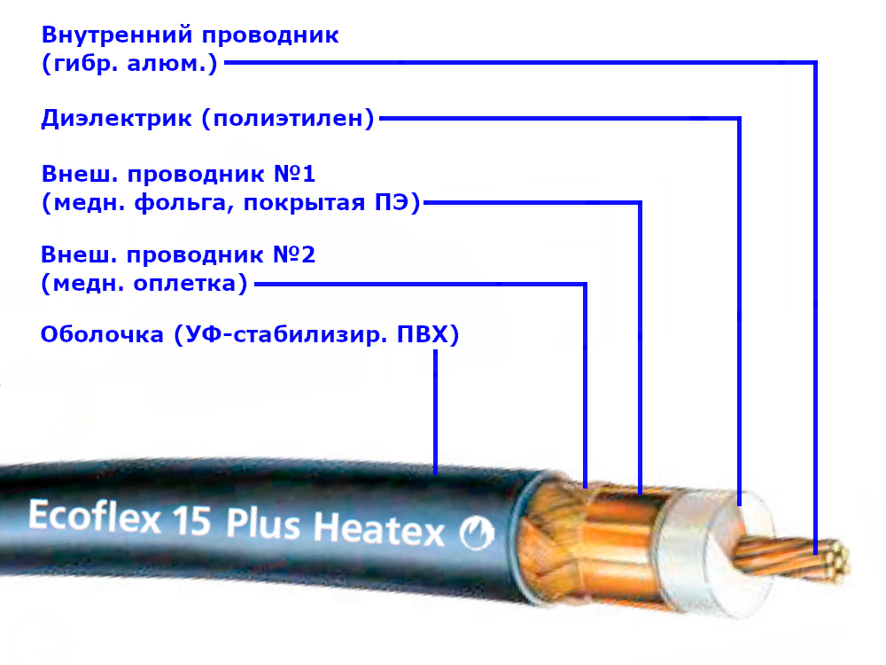 Кабель Ecoflex 15 Plus HEATEX